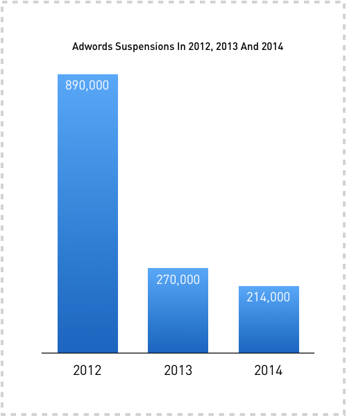 Adwords Suspensions History