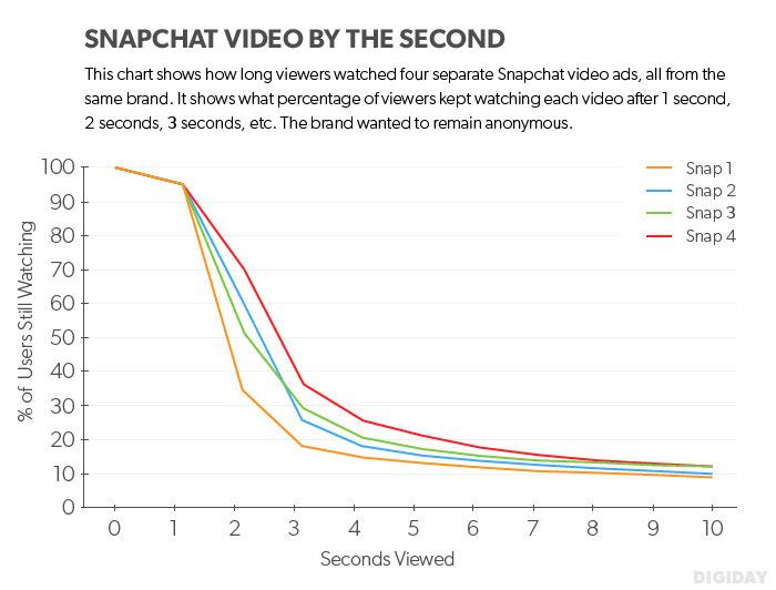 Snapchat-snapstats